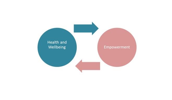 Empowerment 3