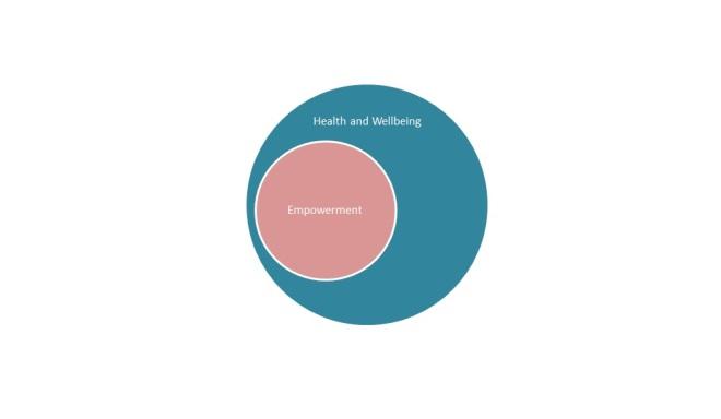 Empowerment 4